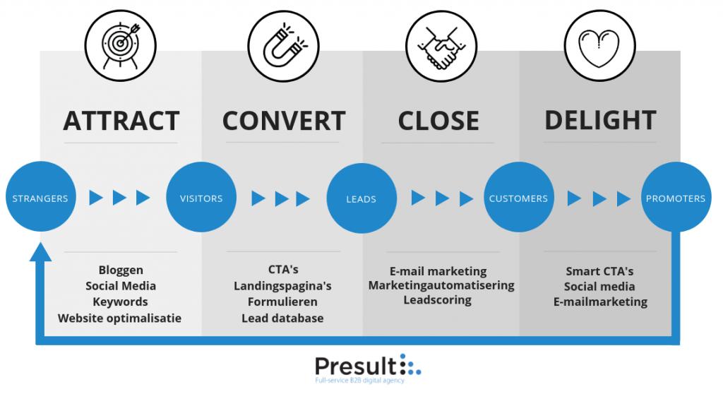 hubspot inbound marketing strategie
